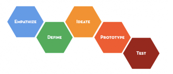 Design Thinking vs Small Wins Process